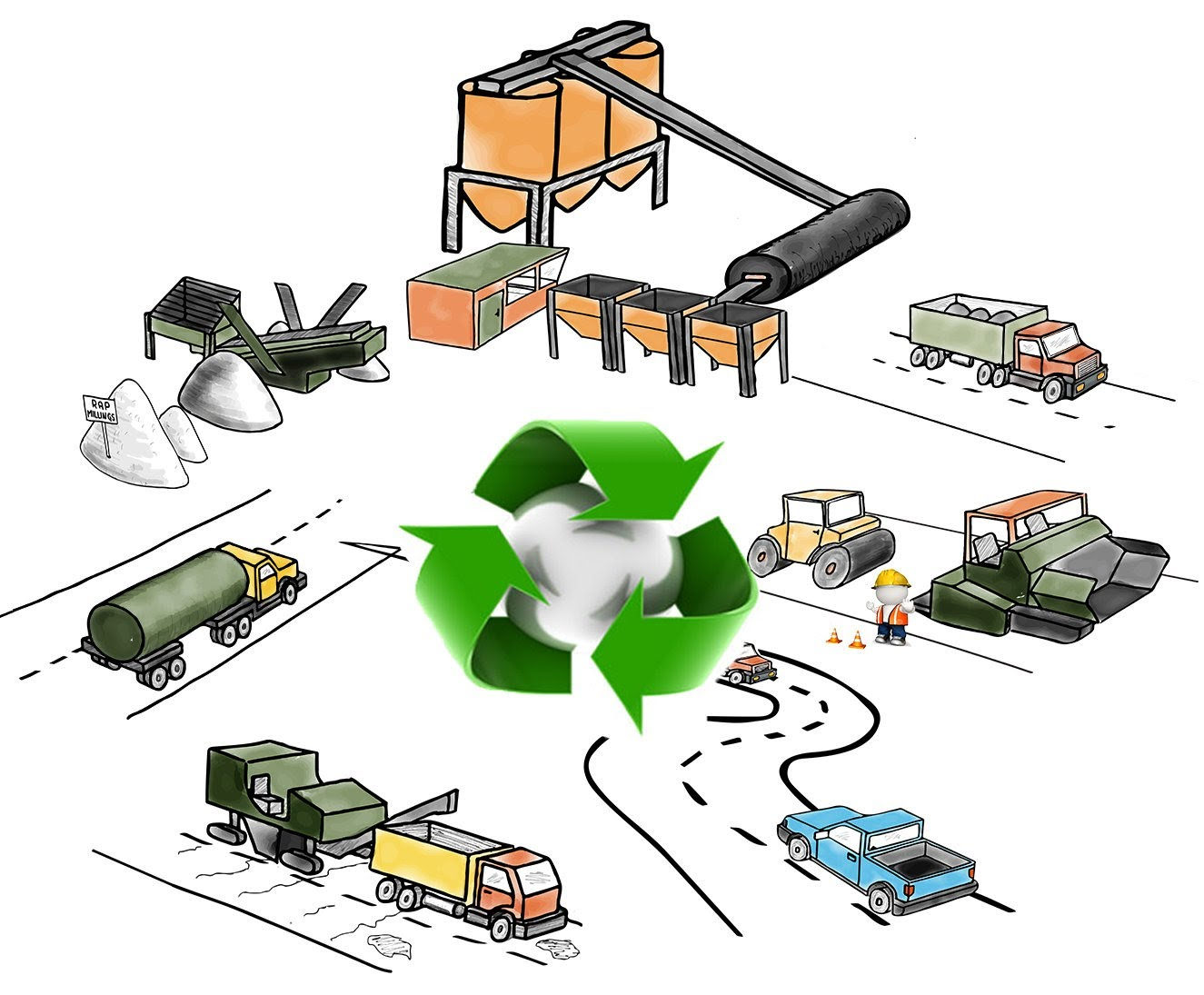 What is Hot Asphalt Recycling?